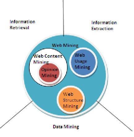 APPLICATIONS OF DATA MINING TECHNIQUES IN PHARMACEUTICAL