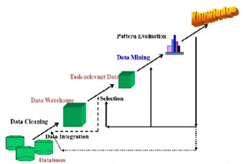 Research method in paper data mining Love Life Learning